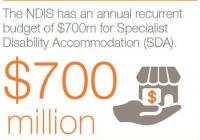 Access the Govt NDIS rental income $3K per...Business For Sale